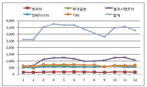 그림 3-3 화차유형별 월별 수송추이 (2001-2010년)