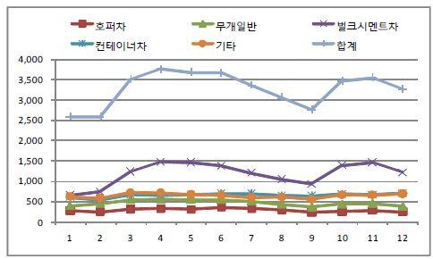 그림 3-4 화차유형별 월별 수송추이 (2010년)