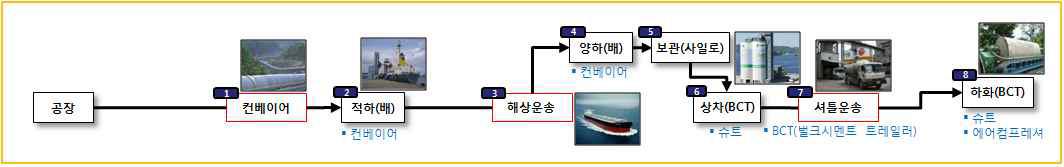 그림 3-8 해송 물류프로세스 (벌크시멘트)