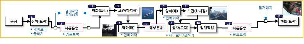 그림 3-9 해송 물류프로세스 (석회석, 크링카)