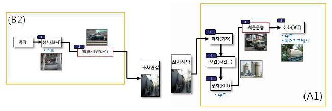 그림 3-10 벌크시멘트 철송 전후의 물류 프로세스