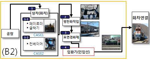 그림 3-12 벌크화물 철송 이전의 물류 프로세스 (트럭셔틀운송 무)