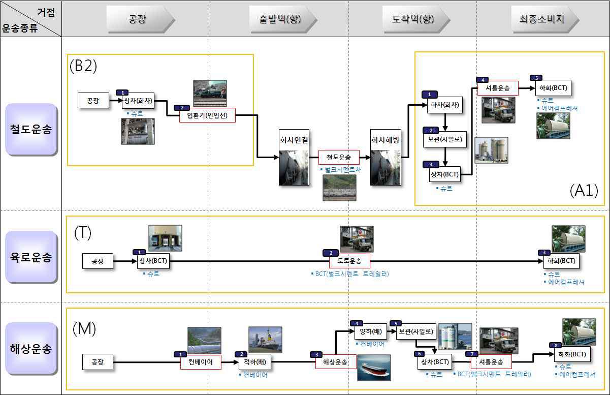 그림 3-14 벌크시멘트 물류프로세스 맵