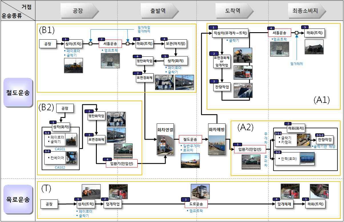 그림 3-16 무연탄 물류프로세스 맵
