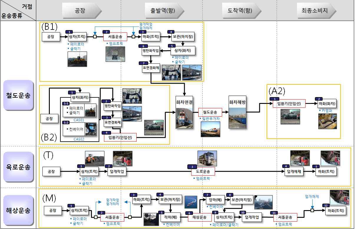 그림 3-17 석회석 물류프로세스 맵