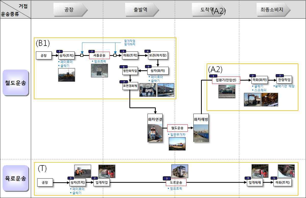 그림 3-19 광재 물류프로세스 맵