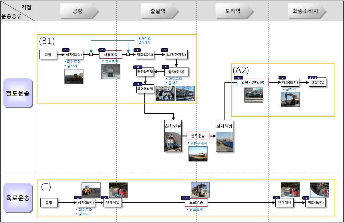 그림 3-20 경석 물류프로세스 맵