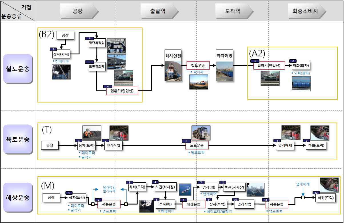 그림 3-21 크링카 물류프로세스 맵