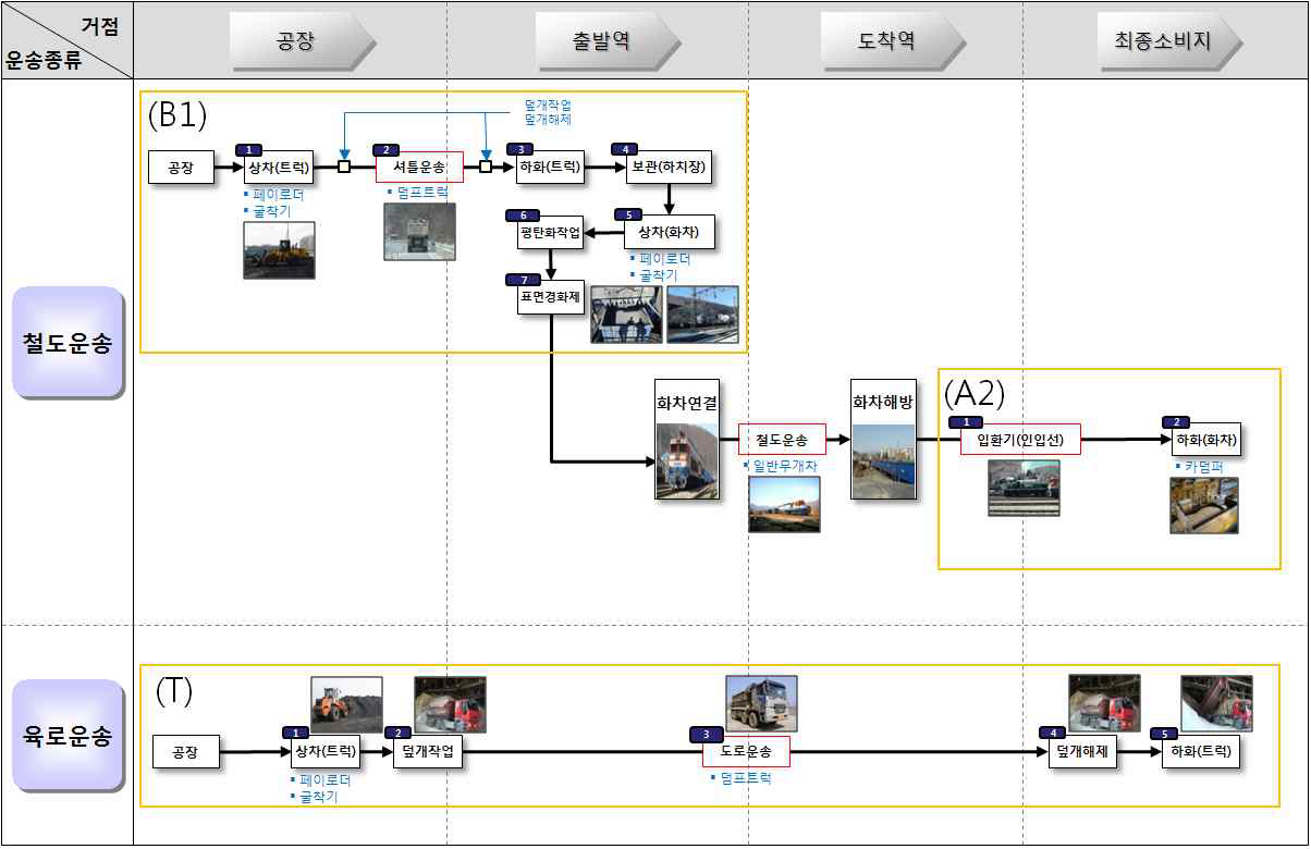 그림 3-23 사문석 물류프로세스 맵