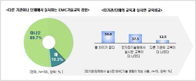 EMC종합기술 교육 - 과거 EMC교육 경험