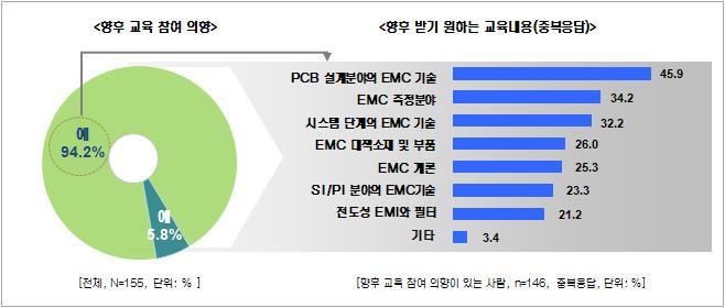 EMC종합기술 교육 - 향후 교육 참여 의향 및 교육받기를 원하는 내용
