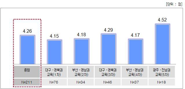 EMC지방연계 교육 - 종합만족도 점수