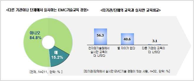 EMC지방연계 교육 - 과거 EMC교육 경험