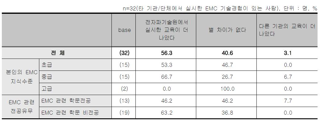 EMC지방연계 교육 - 타기관/단체의 교육과 실시한 교육 비교