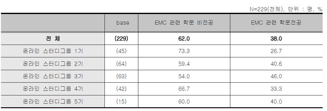 온라인 스터디그룹 - EMC 관련 전공유무