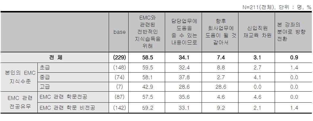 온라인 스터디그룹 - 교육 참여 동기/목적