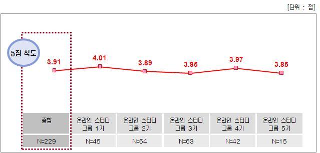 온라인 스터디그룹 - 종합만족도 점수