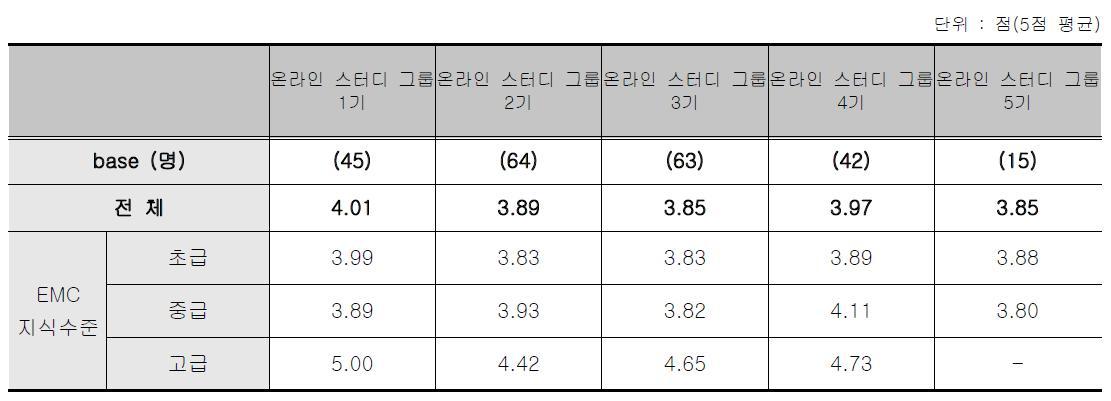 온라인 스터디그룹 - 종합만족도 점수 응답자 특성별