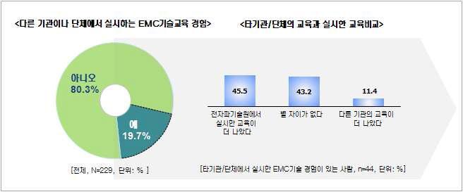 온라인 스터디그룹 - 과거 EMC교육 경험