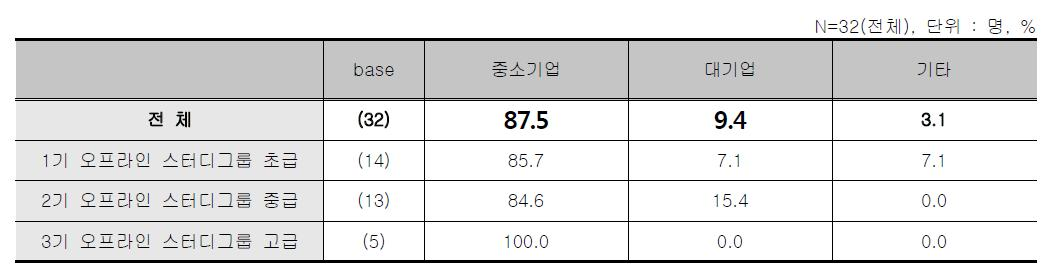 오프라인 스터디그룹 - 응답자 소속기관