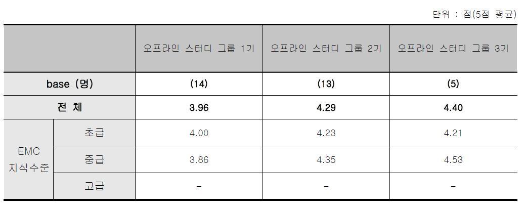 오프라인 스터디그룹 - 종합만족도 점수 응답자 특성별