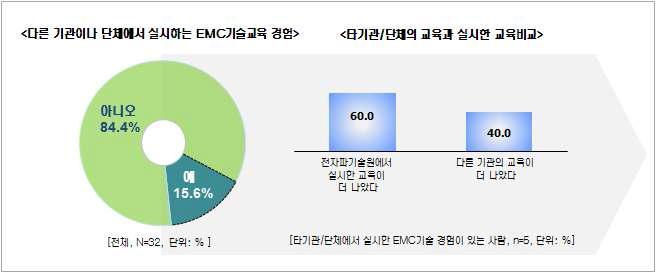 오프라인 스터디그룹 ? 과거 EMC 교육 경험