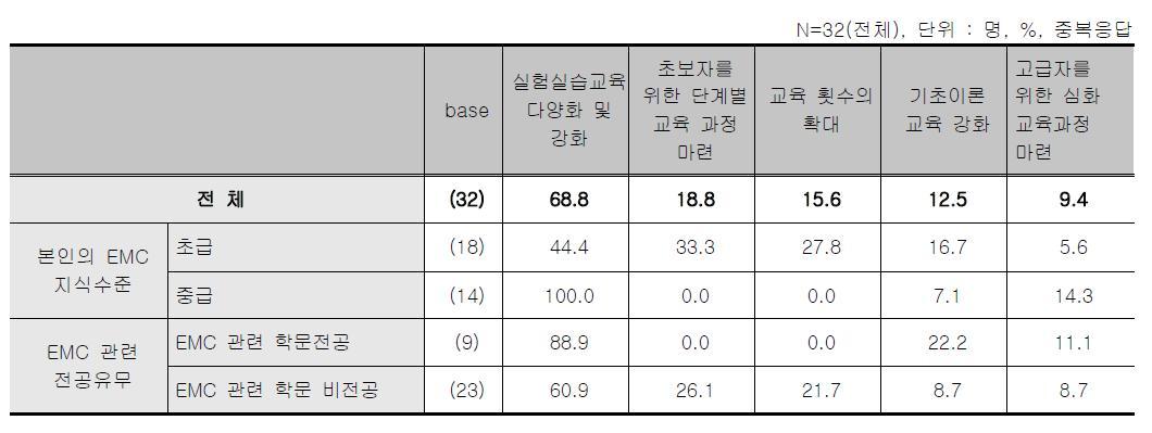 오프라인 스터디그룹 - 개선점[중복응답]