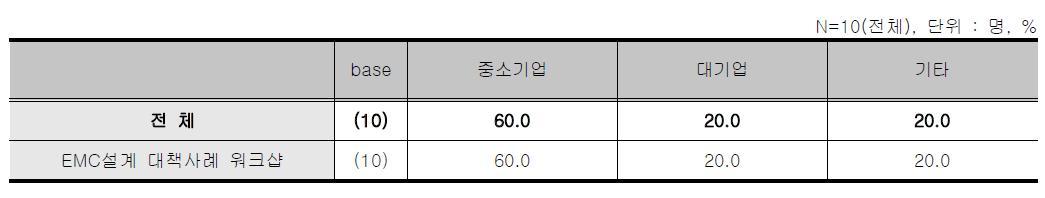 EMC설계 대책사례 워크샵 - 응답자 소속기관