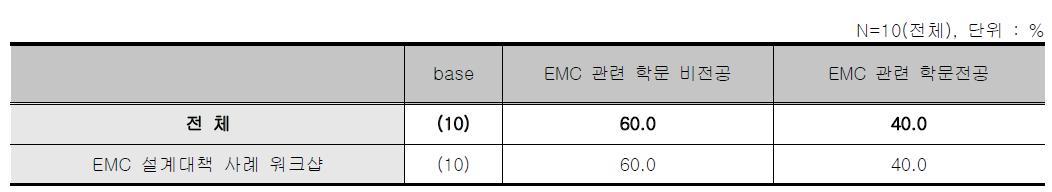 EMC설계 대책사례 워크샵 - EMC 관련 전공유무