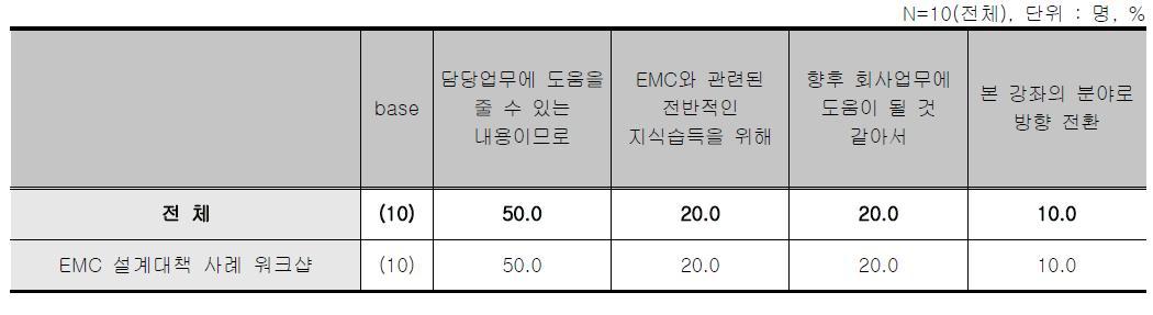 EMC설계 대책사례 워크샵 - 교육 참여 동기/목적