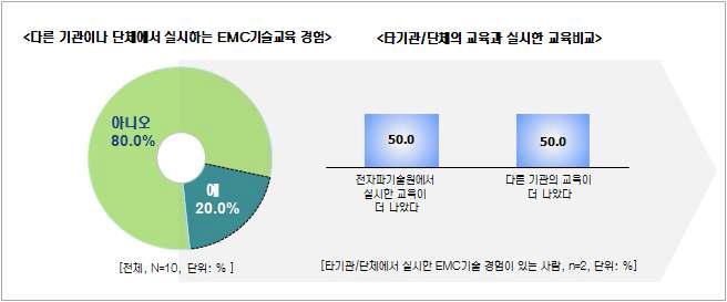 EMC설계 대책사례 워크샵 - 과거 EMC 교육 경험
