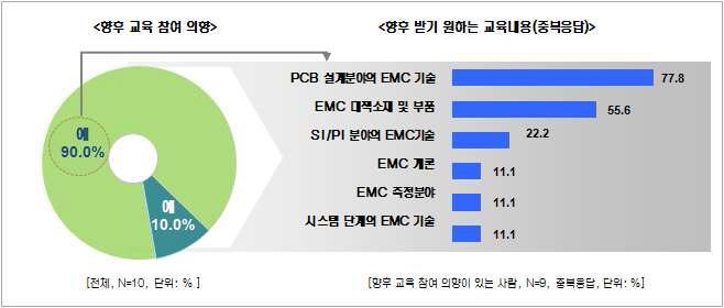 EMC설계 대책사례 워크샵 - 향후 교육 참여 의향 및 향후 받기 원하는 교육내용