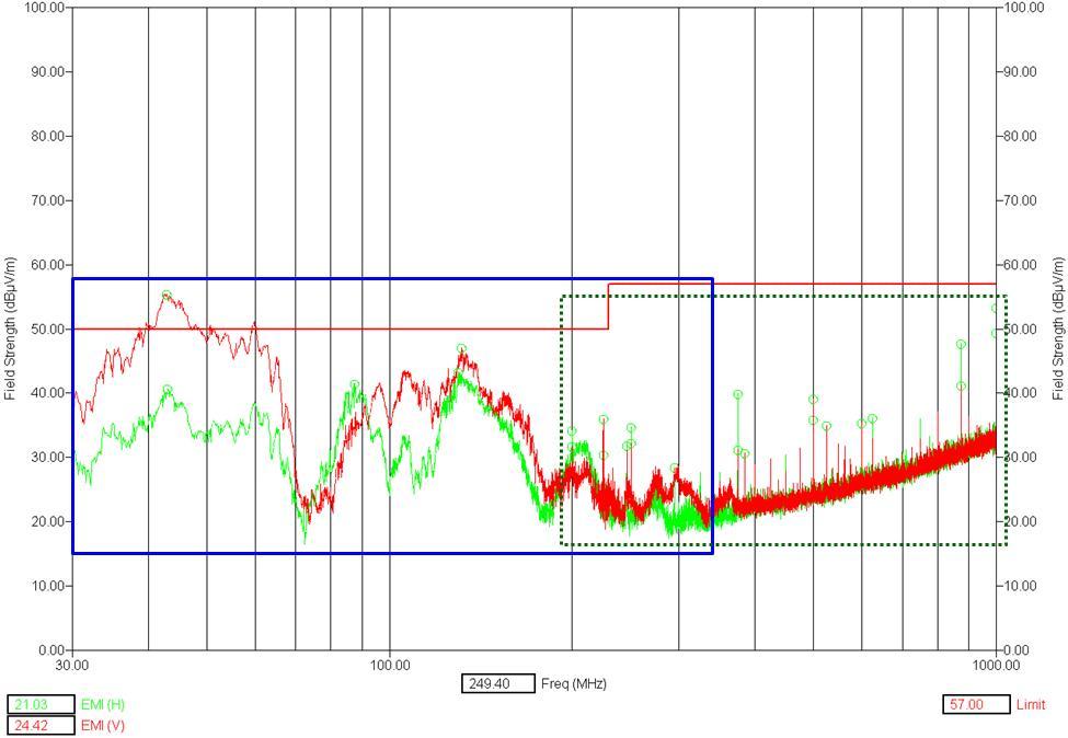 방사 노이즈 측정 데이터