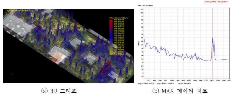 PCB Scanner 측정 데이터
