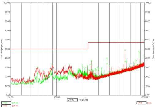 대책기술 적용 후 전자파 방사 노이즈 측정 데이터