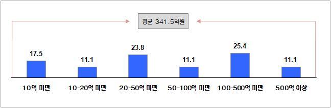 측정지원 수혜업체 매출 현황