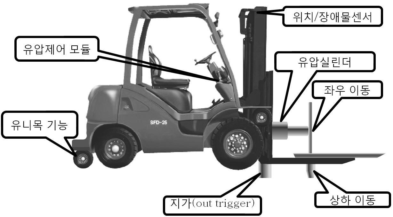 그림 96. 차량하부 인상구조의 탈선복구장비의 주요 기능에 대한 개념도
