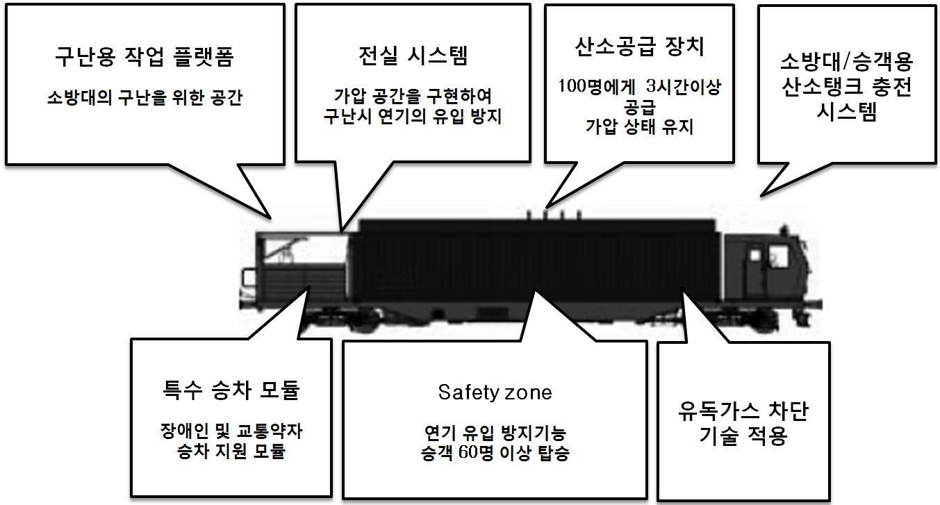 그림 101. 화재시 여객 구난을 위한 특수차량의 개념도