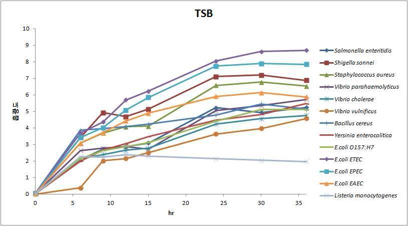 TSB 배지조건하에서 식중독균 생장곡선