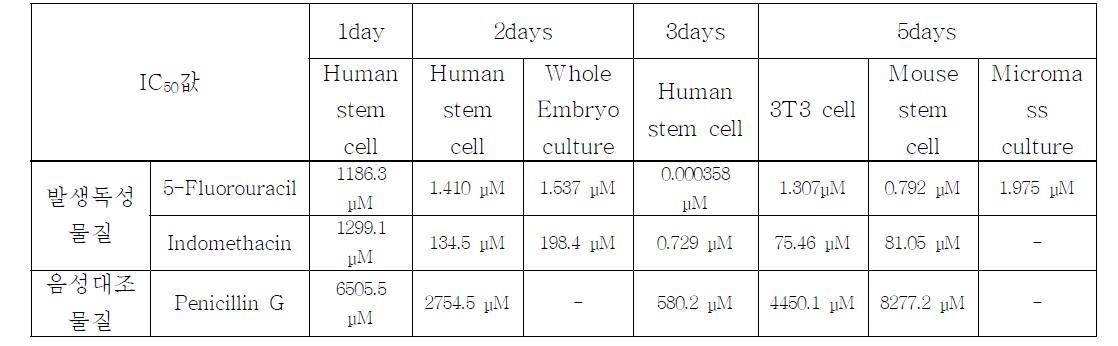 발생독성 동물대체시험법에서 발생독성물질 (5-fluorouracil, indomethacin)과 음성대조물질 (penicillin G)에 의한 IC50 값
