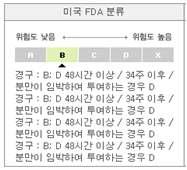 발생독성 물질 indomethacin의 미국 FDA 분류