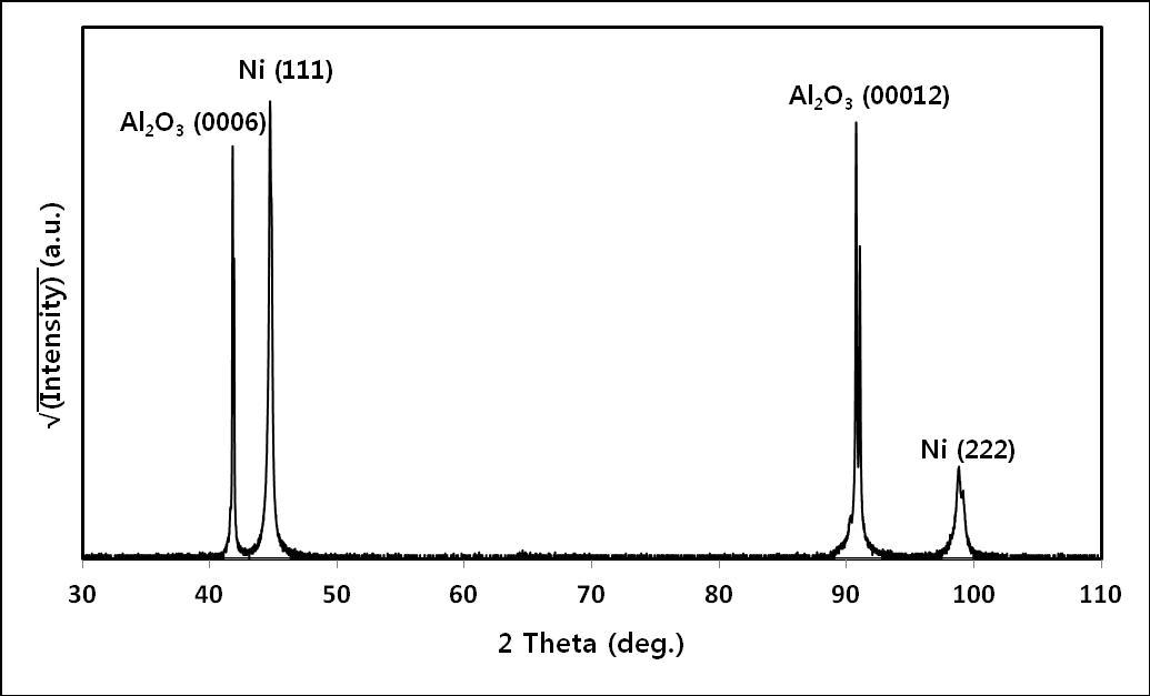 사파이어 기판 위에 증착된 Ni 금속막의 XRD spectrum