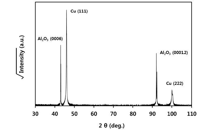 사파이어 기판 위에 증착된 Cu 금속막의 XRD spectrum