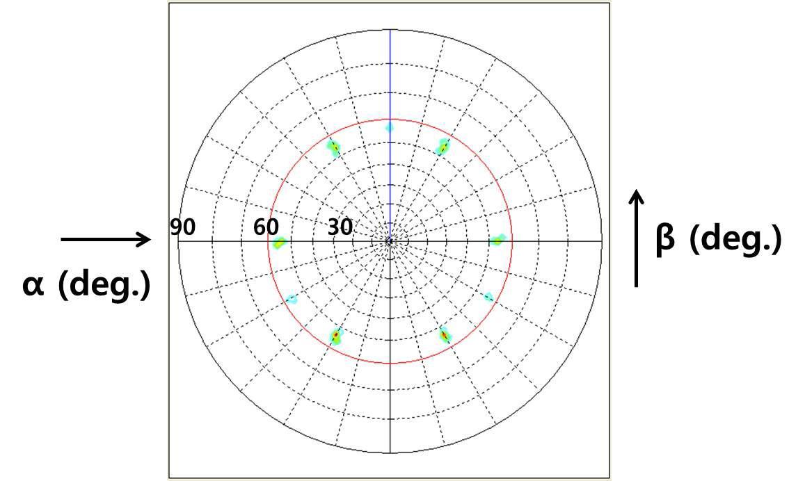 사파이어 기판에 증착된 Cu 단결정막의 (200) pole figure
