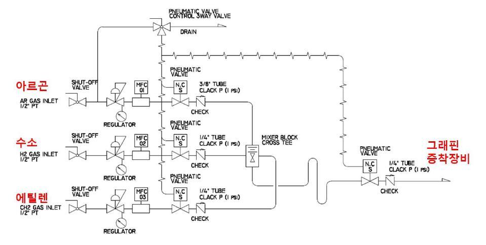 그래핀 CVD 장치에 연결된 가스라인 계통도