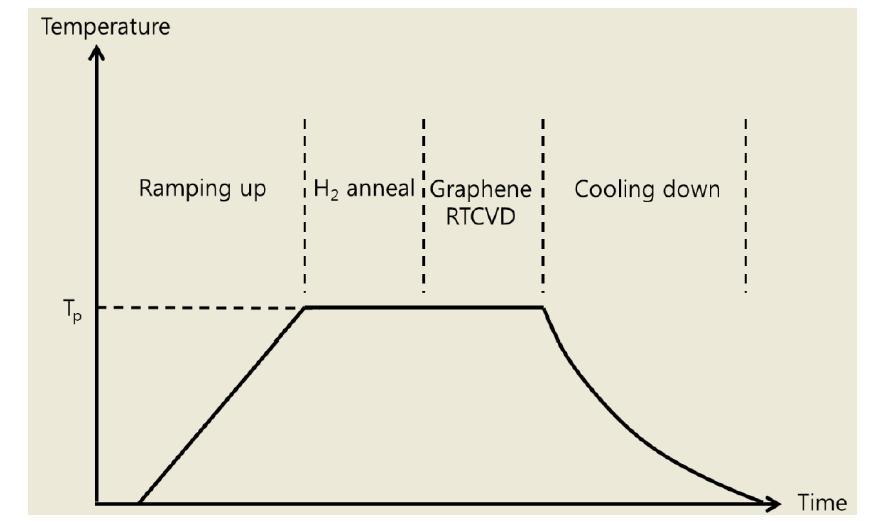 그래핀 RTCVD 공정의 thermal cycle