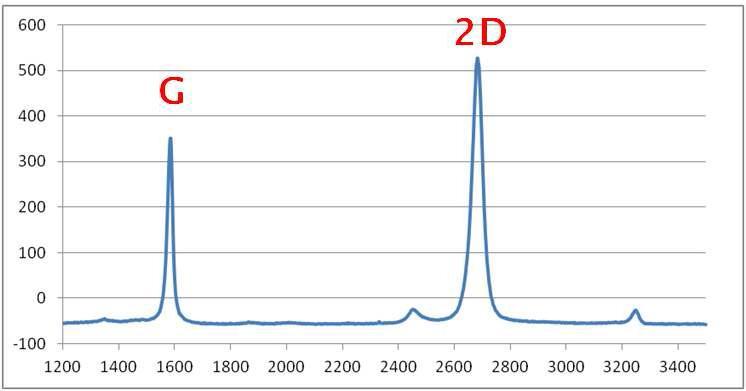 산화막 위에 전사된 그래핀의 라만 스펙트럼