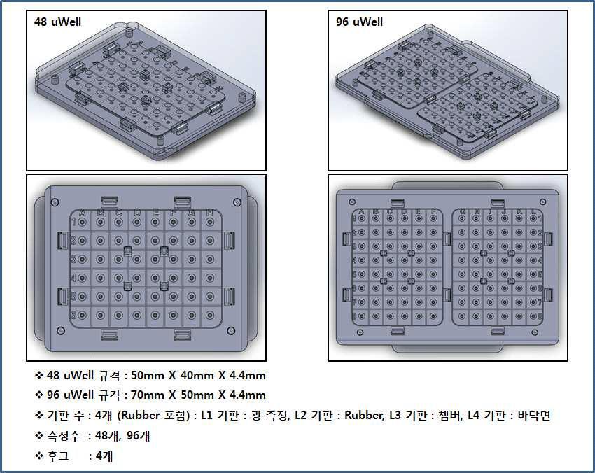 48 uWell 칩과 96 uWell 칩의 2차 설계