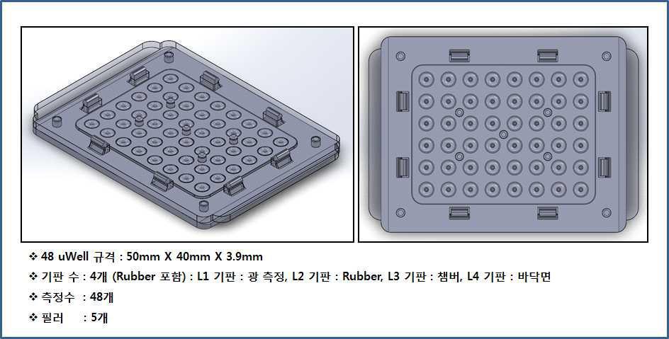 48 uWell 칩의 4차 최적화 설계