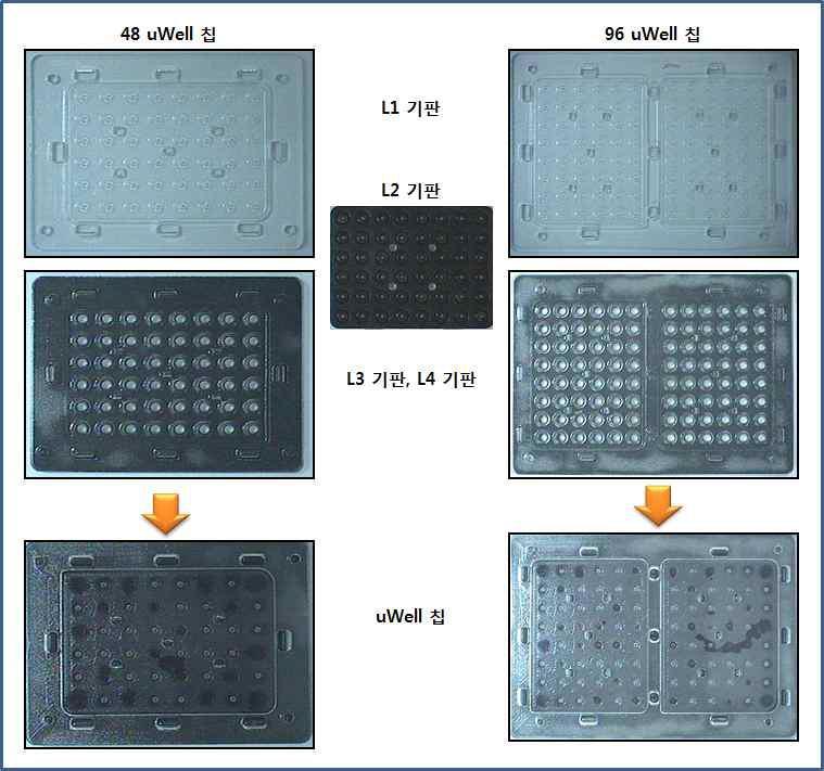 48 uWell 칩과 96 uWell칩의 1차 제작품